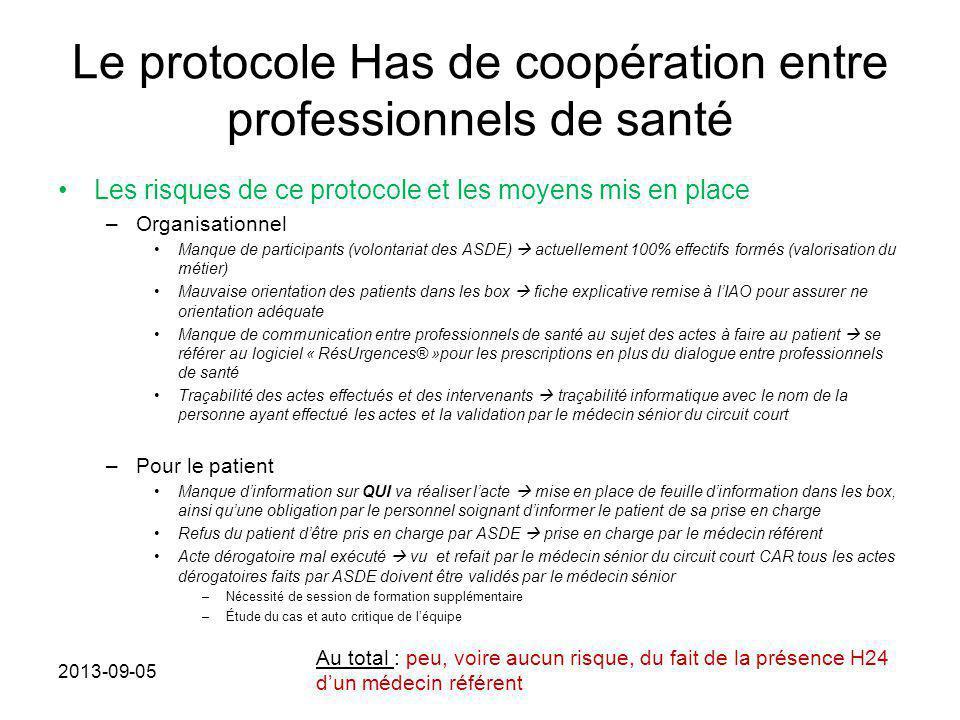Le protocole Has de coopération entre professionnels de santé Les risques de ce protocole et les moyens mis en place –Organisationnel Manque de partic