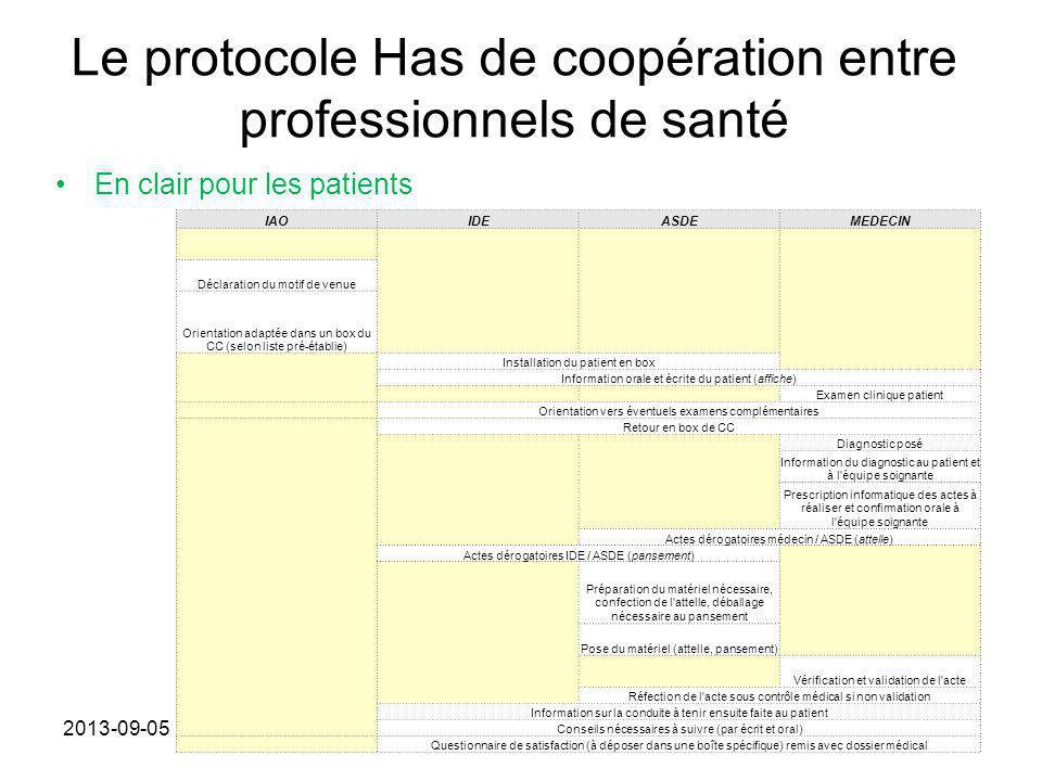 Le protocole Has de coopération entre professionnels de santé En clair pour les patients 2013-09-05 IAOIDEASDEMEDECIN Déclaration du motif de venue Or