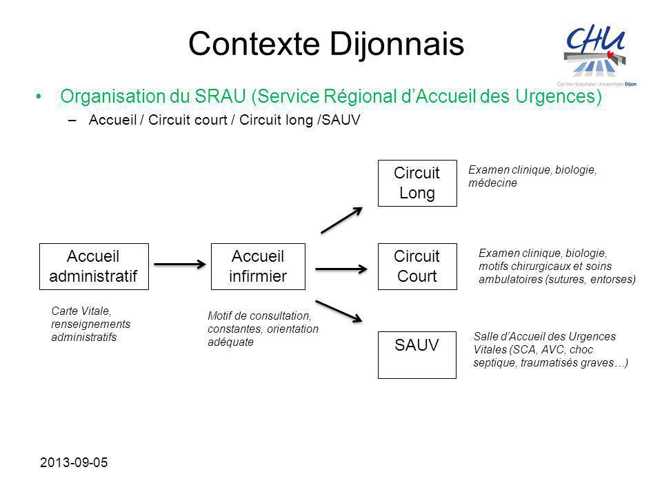 Contexte Dijonnais Organisation du SRAU (Service Régional d'Accueil des Urgences) –Accueil / Circuit court / Circuit long /SAUV 2013-09-05 Circuit Lon