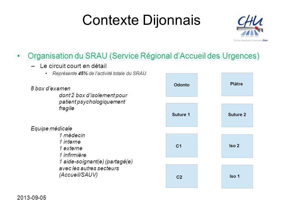 Contexte Dijonnais Organisation du SRAU (Service Régional d'Accueil des Urgences) –Le circuit court en détail Représente 45% de l'activité totale du S