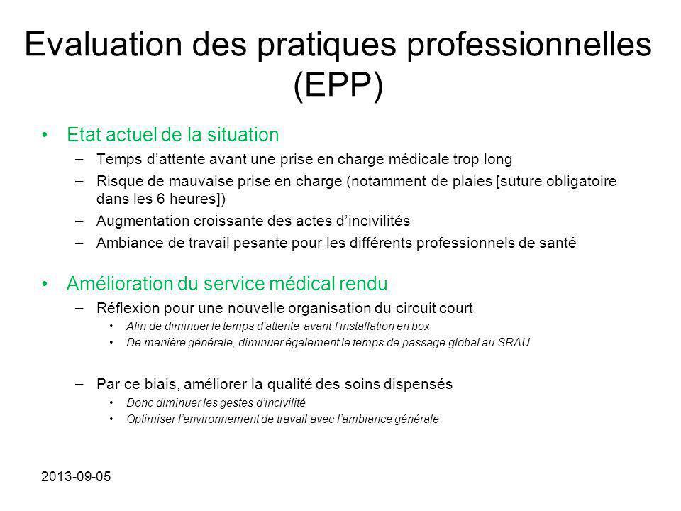 Evaluation des pratiques professionnelles (EPP) Etat actuel de la situation –Temps d'attente avant une prise en charge médicale trop long –Risque de m