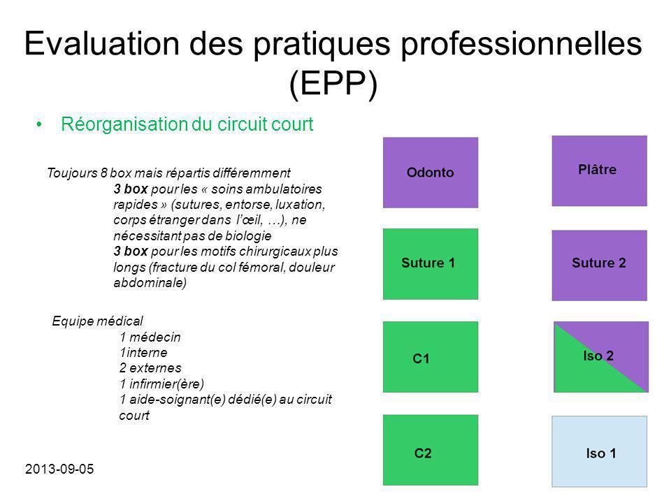 Evaluation des pratiques professionnelles (EPP) Réorganisation du circuit court 2013-09-05 Toujours 8 box mais répartis différemment 3 box pour les «