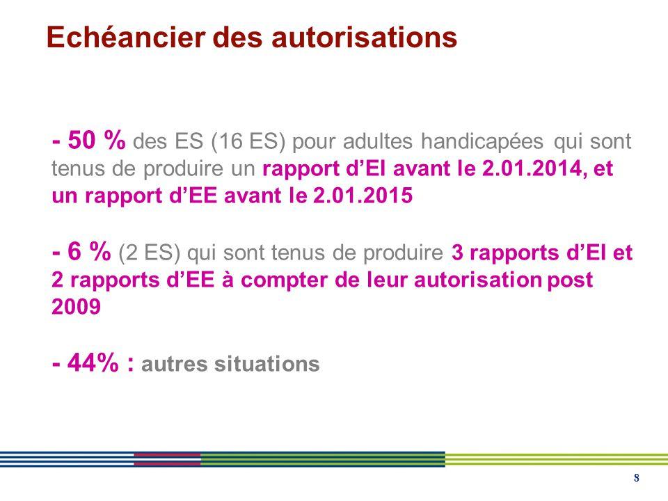 8 - 50 % des ES (16 ES) pour adultes handicapées qui sont tenus de produire un rapport d'EI avant le 2.01.2014, et un rapport d'EE avant le 2.01.2015 - 6 % (2 ES) qui sont tenus de produire 3 rapports d'EI et 2 rapports d'EE à compter de leur autorisation post 2009 - 44% : autres situations