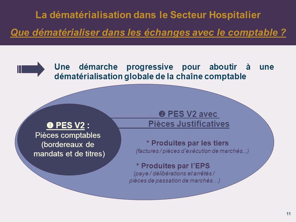 11 La dématérialisation dans le Secteur Hospitalier Que dématérialiser dans les échanges avec le comptable .