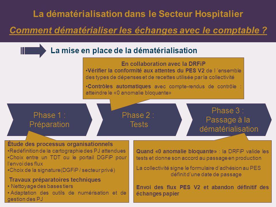 16 La dématérialisation dans le Secteur Hospitalier Comment dématérialiser les échanges avec le comptable .