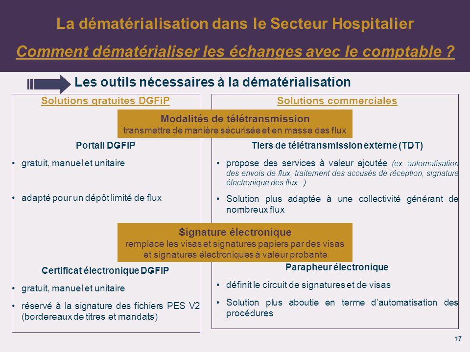 17 Les outils nécessaires à la dématérialisation La dématérialisation dans le Secteur Hospitalier Comment dématérialiser les échanges avec le comptable .
