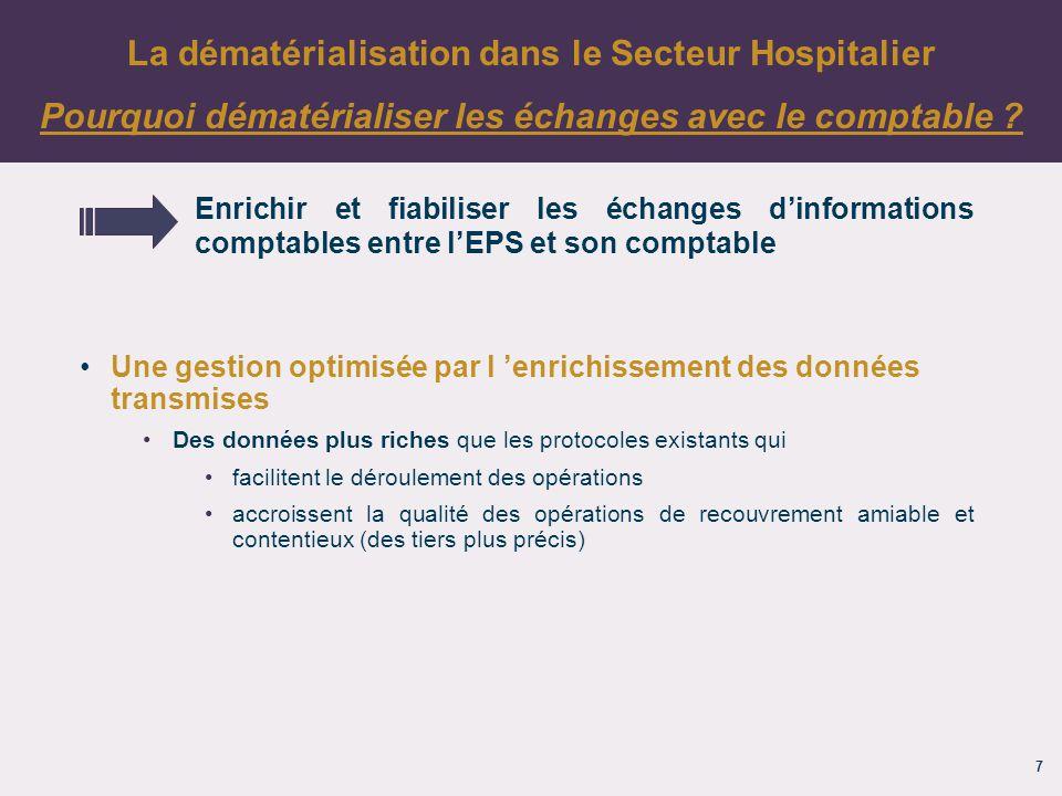 18 La dématérialisation dans le Secteur Hospitalier Contacts dans votre département Jean-Baptiste LEROUX jean-batiste.leroux@dgfip.finances.gouv.fr 03.23.26.31.20 Florent LANSIAUX florent.lansiaux@dgfip.finances.gouv.fr03.23.26.31.56 Karine SEBERT karine.sebert@dgfip.finances.gouv.fr03.44.06.35.05 Mélanie VATIN melanie.vatin@dgfip.finances.gouv.fr03.44.06.35.13 Manuel MARINI manuel.marini@dgfip.finances.gouv.fr 03.22.71.42.26 Jean-Michel MONNIER jean-michel.monnier@dgfip.finances.gouv.fr03.22.71.42.29 Amaury WATTELEZ amaury.wattelez@dgfip.finances.gouv.fr03.22.71.71.44 Aisne Oise Somme
