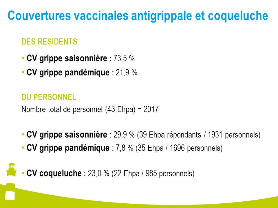 Couvertures vaccinales antigrippale et coqueluche DES RESIDENTS CV grippe saisonnière : 73,5 % CV grippe pandémique : 21,9 % DU PERSONNEL Nombre total