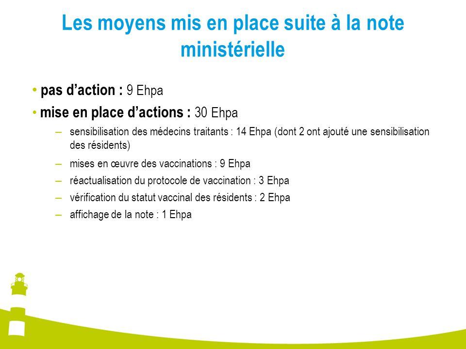 Les moyens mis en place suite à la note ministérielle pas d'action : 9 Ehpa mise en place d'actions : 30 Ehpa – sensibilisation des médecins traitants