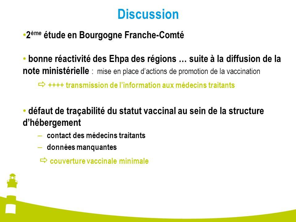 Discussion 2 ème étude en Bourgogne Franche-Comté bonne réactivité des Ehpa des régions … suite à la diffusion de la note ministérielle : mise en plac