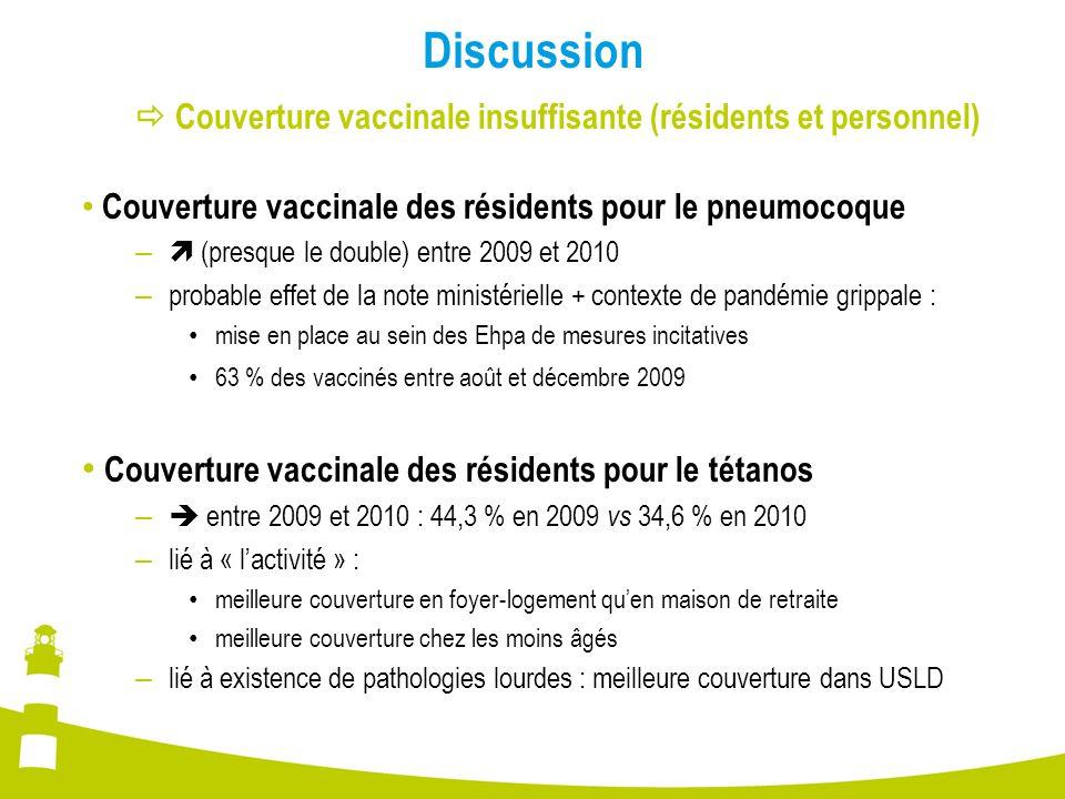 Discussion  Couverture vaccinale insuffisante (résidents et personnel) Couverture vaccinale des résidents pour le pneumocoque –  (presque le double)