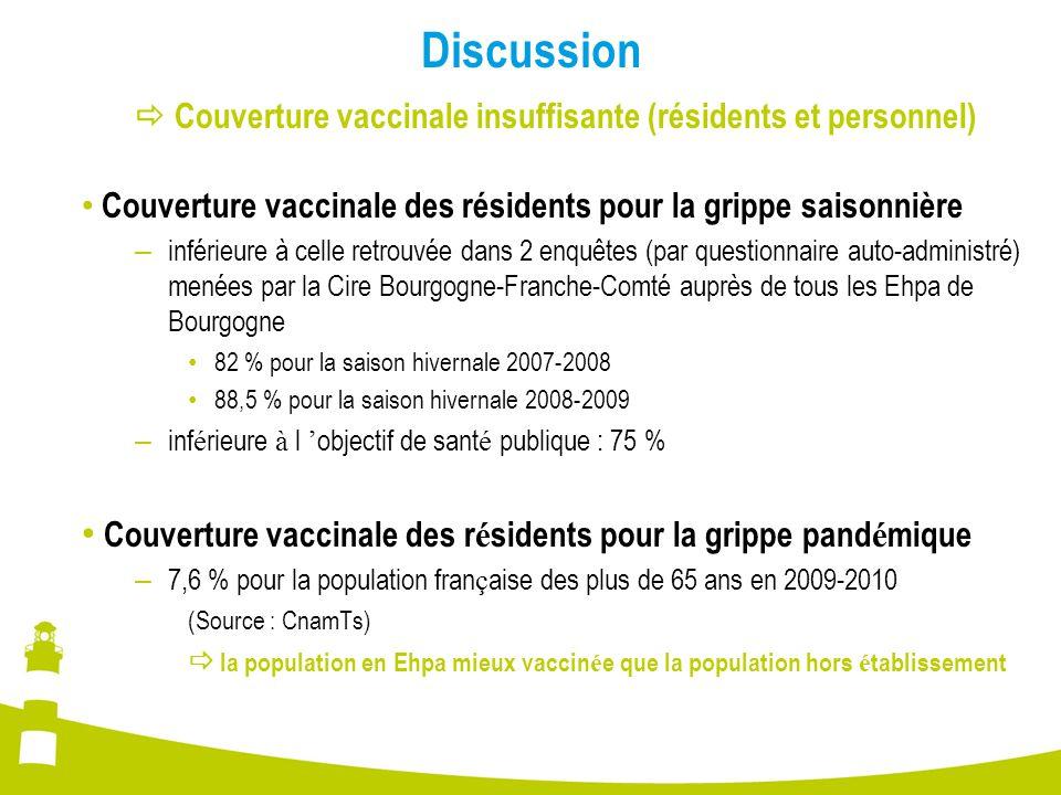 Discussion  Couverture vaccinale insuffisante (résidents et personnel) Couverture vaccinale des résidents pour la grippe saisonnière – inférieure à c