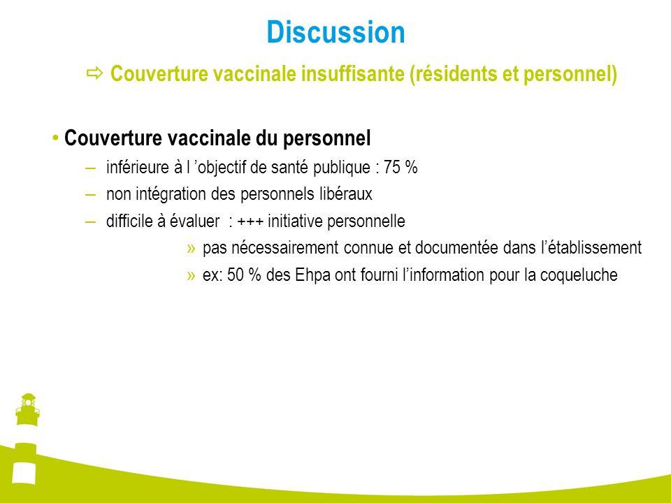 Discussion  Couverture vaccinale insuffisante (résidents et personnel) Couverture vaccinale du personnel – inférieure à l 'objectif de santé publique