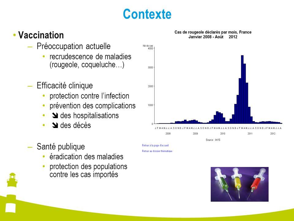 Contexte Vaccination – Préoccupation actuelle recrudescence de maladies (rougeole, coqueluche…) – Efficacité clinique protection contre l'infection pr