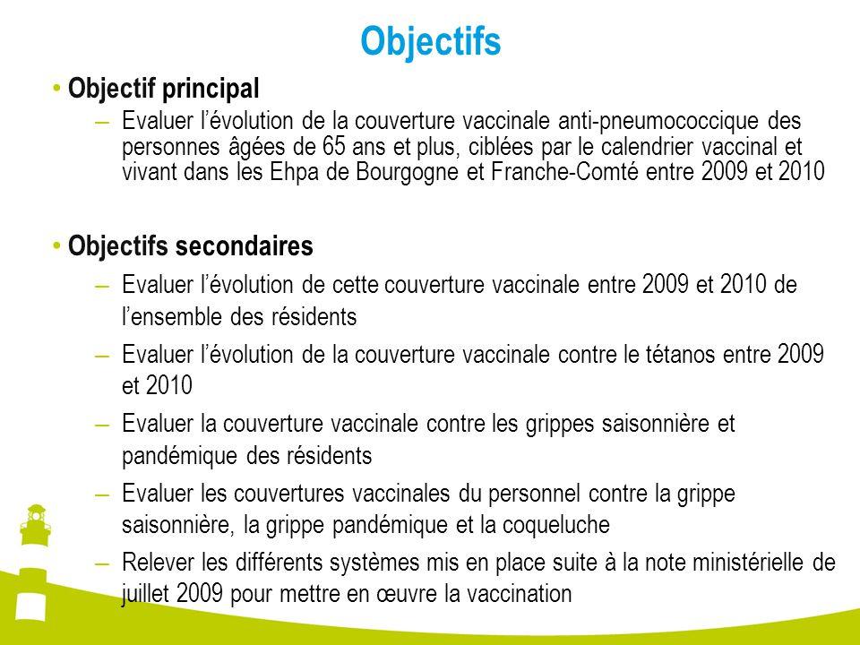 Discussion  Couverture vaccinale insuffisante (résidents et personnel) Couverture vaccinale des résidents pour la grippe saisonnière – inférieure à celle retrouvée dans 2 enquêtes (par questionnaire auto-administré) menées par la Cire Bourgogne-Franche-Comté auprès de tous les Ehpa de Bourgogne 82 % pour la saison hivernale 2007-2008 88,5 % pour la saison hivernale 2008-2009 – inf é rieure à l ' objectif de sant é publique : 75 % Couverture vaccinale des r é sidents pour la grippe pand é mique – 7,6 % pour la population fran ç aise des plus de 65 ans en 2009-2010 (Source : CnamTs)  la population en Ehpa mieux vaccin é e que la population hors é tablissement