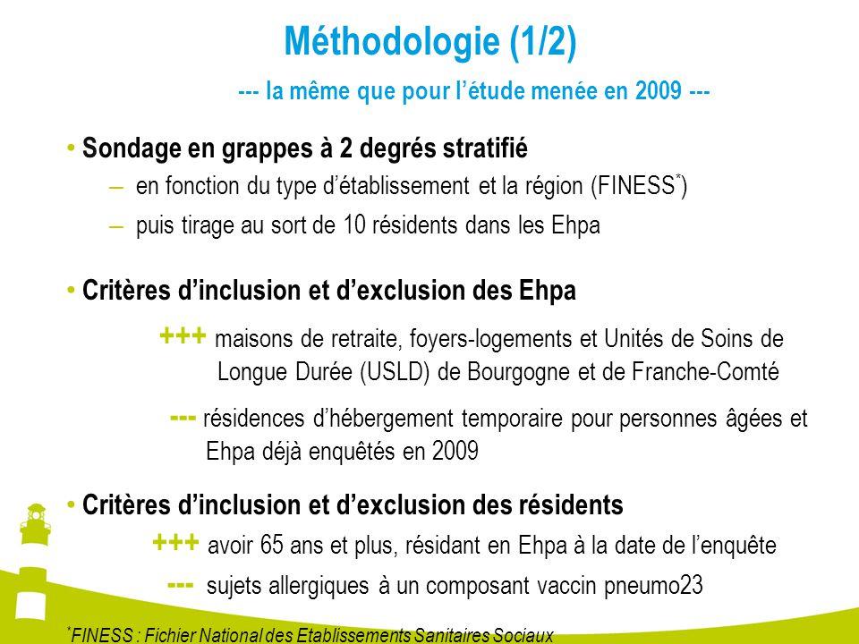 Méthodologie (1/2) --- la même que pour l'étude menée en 2009 --- Sondage en grappes à 2 degrés stratifié – en fonction du type d'établissement et la