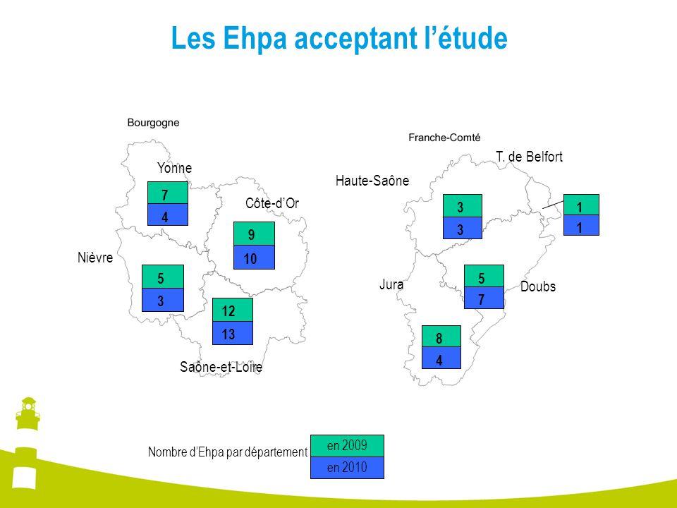 Les Ehpa acceptant l'étude 9 10 7 4 5 3 12 13 Côte-d'Or Yonne Nièvre Saône-et-Loire 3 3 8 4 5 7 1 1 Jura Doubs Haute-Saône T. de Belfort en 2009 en 20
