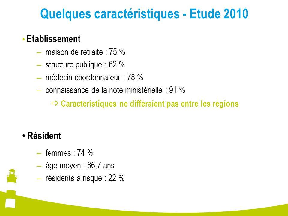 Quelques caractéristiques - Etude 2010 Etablissement – maison de retraite : 75 % – structure publique : 62 % – médecin coordonnateur : 78 % – connaiss