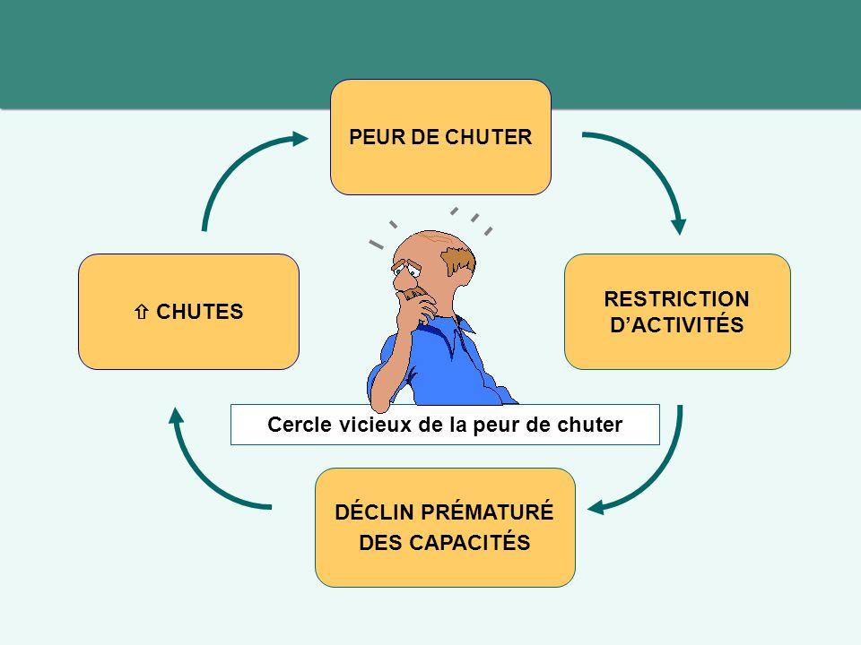Discussion AMB-Q = programme novateur par:  ses cibles d'intervention  son approche participative complémentaire aux interventions présentement implantées au Québec en prévention des chutes 26