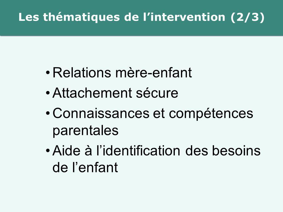 Les thématiques de l'intervention (2/3) Relations mère-enfant Attachement sécure Connaissances et compétences parentales Aide à l'identification des besoins de l'enfant