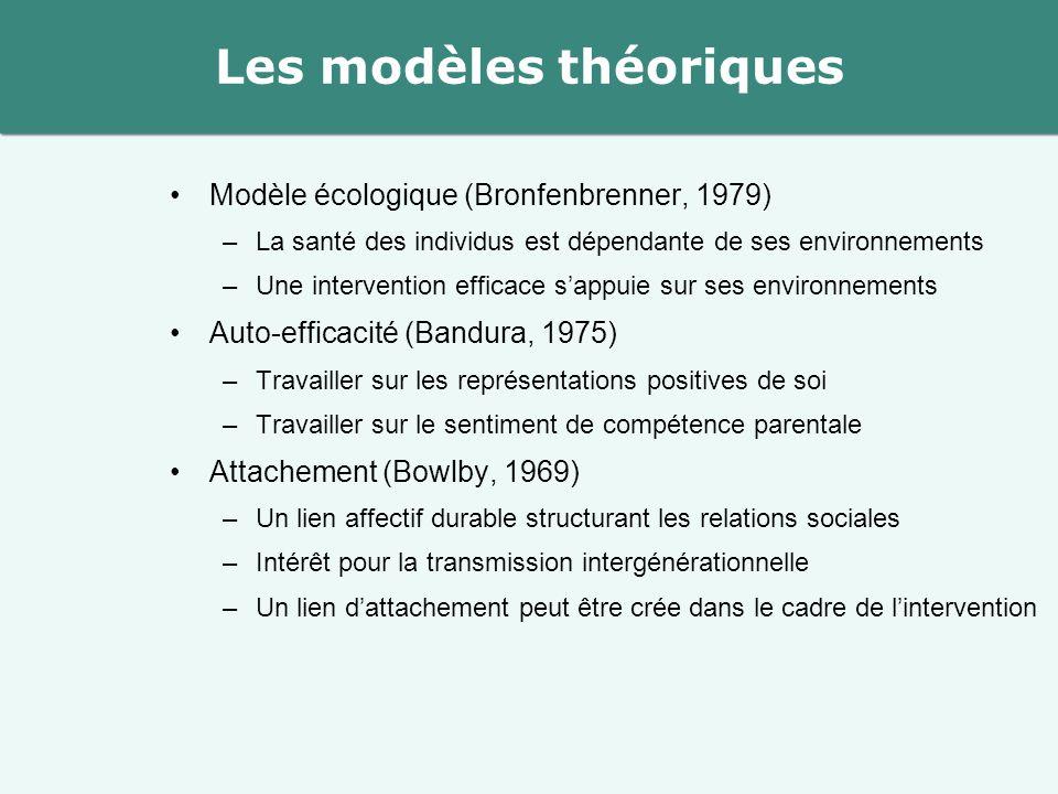 Modèle écologique (Bronfenbrenner, 1979) –La santé des individus est dépendante de ses environnements –Une intervention efficace s'appuie sur ses envi