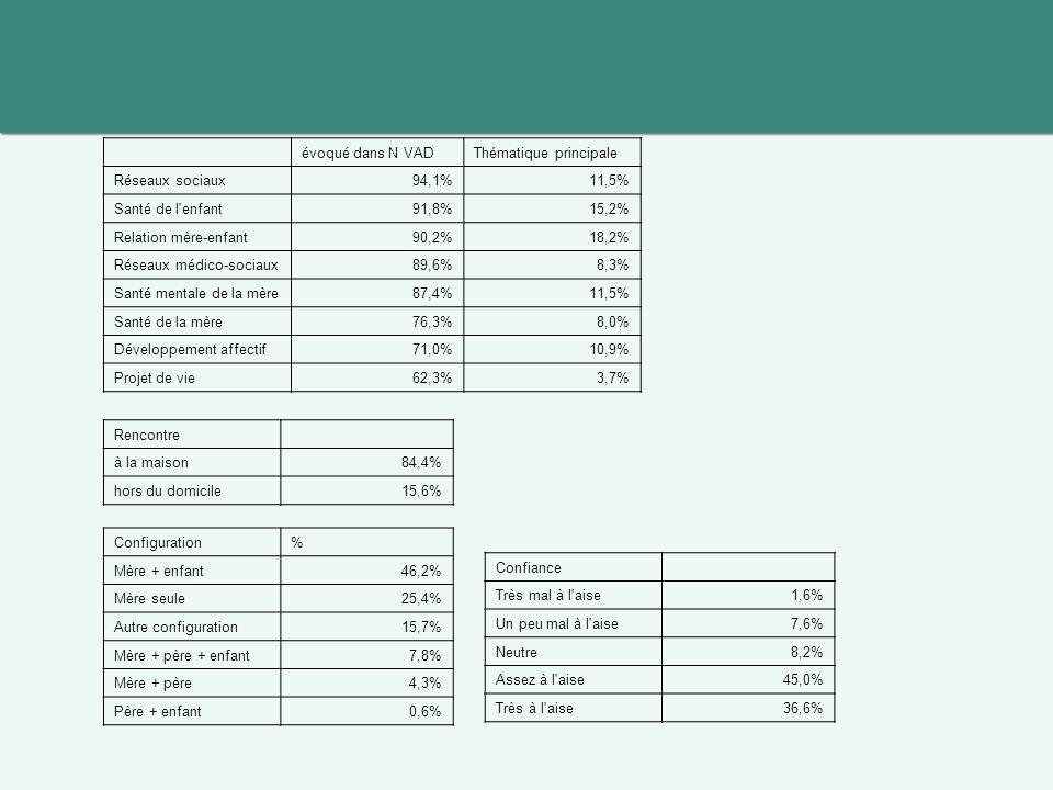 Rencontre à la maison84,4% hors du domicile15,6% Configuration% Mère + enfant46,2% Mère seule25,4% Autre configuration15,7% Mère + père + enfant7,8% Mère + père4,3% Père + enfant0,6% évoqué dans N VADThématique principale Réseaux sociaux94,1%11,5% Santé de l enfant91,8%15,2% Relation mère-enfant90,2%18,2% Réseaux médico-sociaux89,6%8,3% Santé mentale de la mère87,4%11,5% Santé de la mère76,3%8,0% Développement affectif71,0%10,9% Projet de vie62,3%3,7% Confiance Très mal à l aise1,6% Un peu mal à l aise7,6% Neutre8,2% Assez à l aise45,0% Très à l aise36,6%
