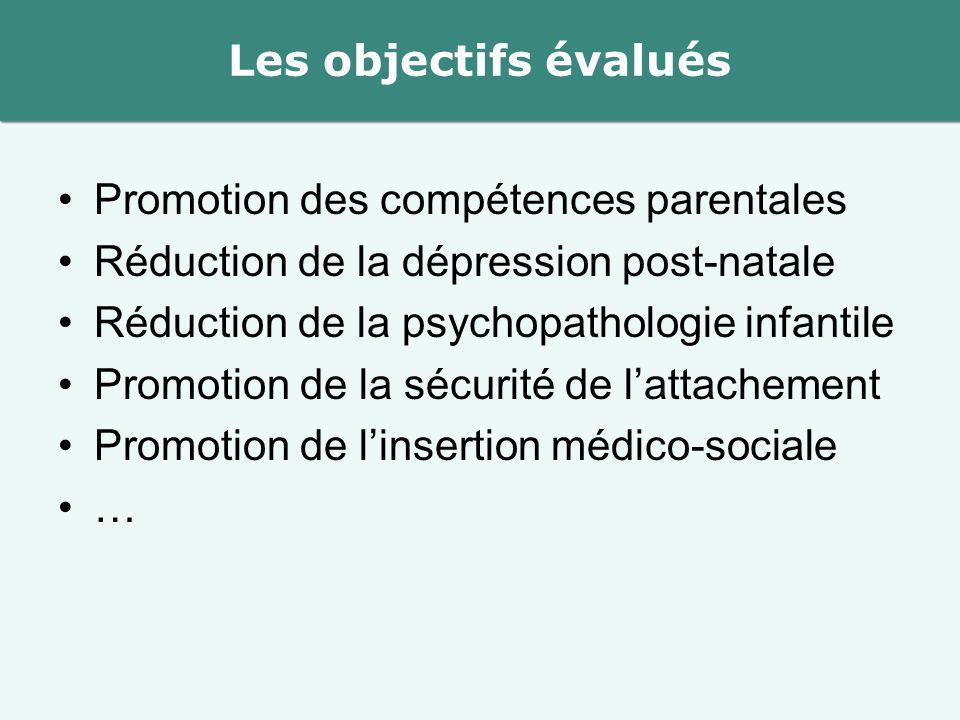 Promotion des compétences parentales Réduction de la dépression post-natale Réduction de la psychopathologie infantile Promotion de la sécurité de l'attachement Promotion de l'insertion médico-sociale … Les objectifs évalués