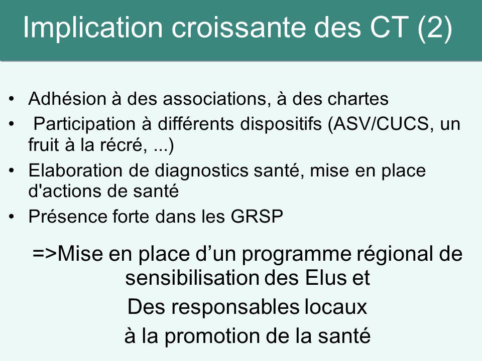 Implication croissante des CT (2) Adhésion à des associations, à des chartes Participation à différents dispositifs (ASV/CUCS, un fruit à la récré,...