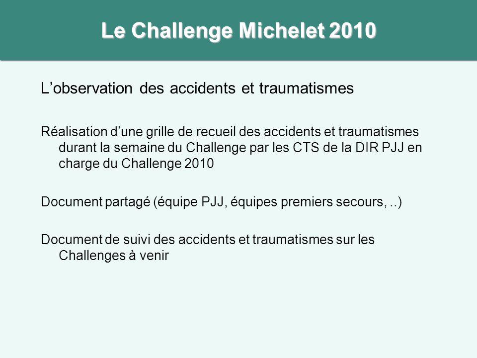 L'observation des accidents et traumatismes Réalisation d'une grille de recueil des accidents et traumatismes durant la semaine du Challenge par les C