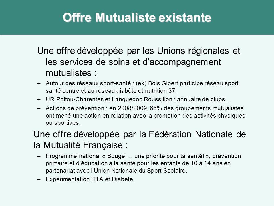 Une offre développée par les Unions régionales et les services de soins et d'accompagnement mutualistes : –Autour des réseaux sport-santé : (ex) Bois
