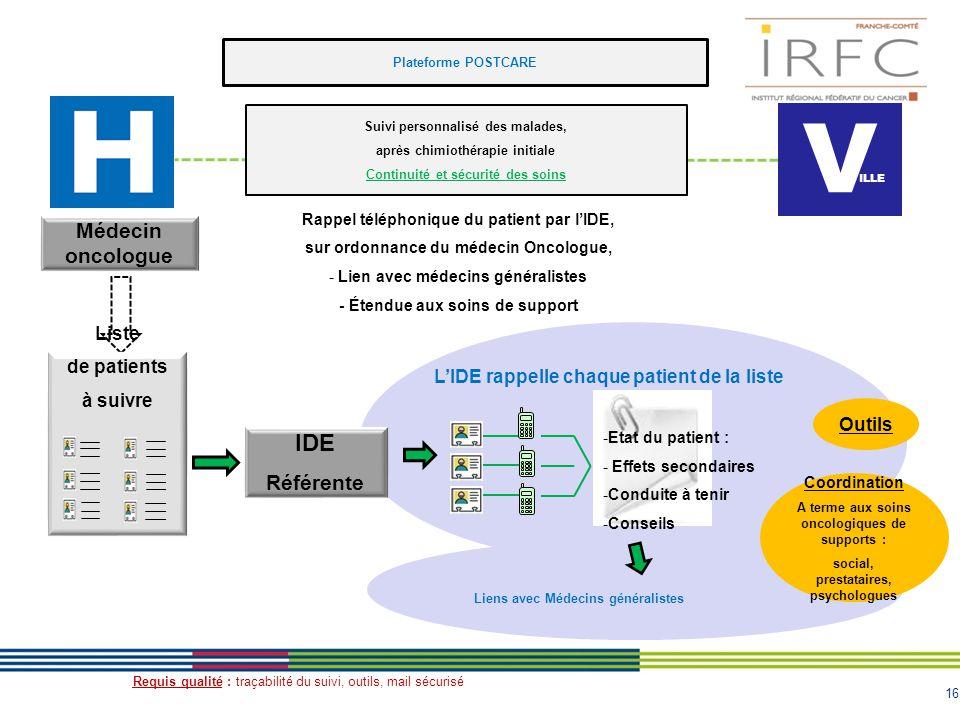 16 Plateforme POSTCARE Médecin oncologue IDE Référente -Etat du patient : - Effets secondaires -Conduite à tenir -Conseils Requis qualité : traçabilit