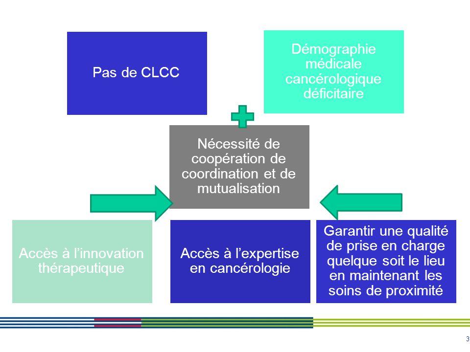 3 Pas de CLCC Démographie médicale cancérologique déficitaire Nécessité de coopération de coordination et de mutualisation Accès à l'innovation thérap