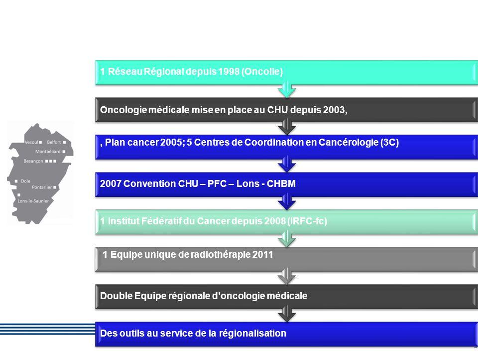 6 Création d'un GCS regroupant 9 établissements 1équipe mobile d'oncologie – Pr Pivot 1 équipe mobile de radiothérapie – Pr Bosset Mutualisation et coordination des compétences des établissements privés et publics (anapath, chirurgie, r adiodiagnostic ) L'IRFC, une organisation régionale