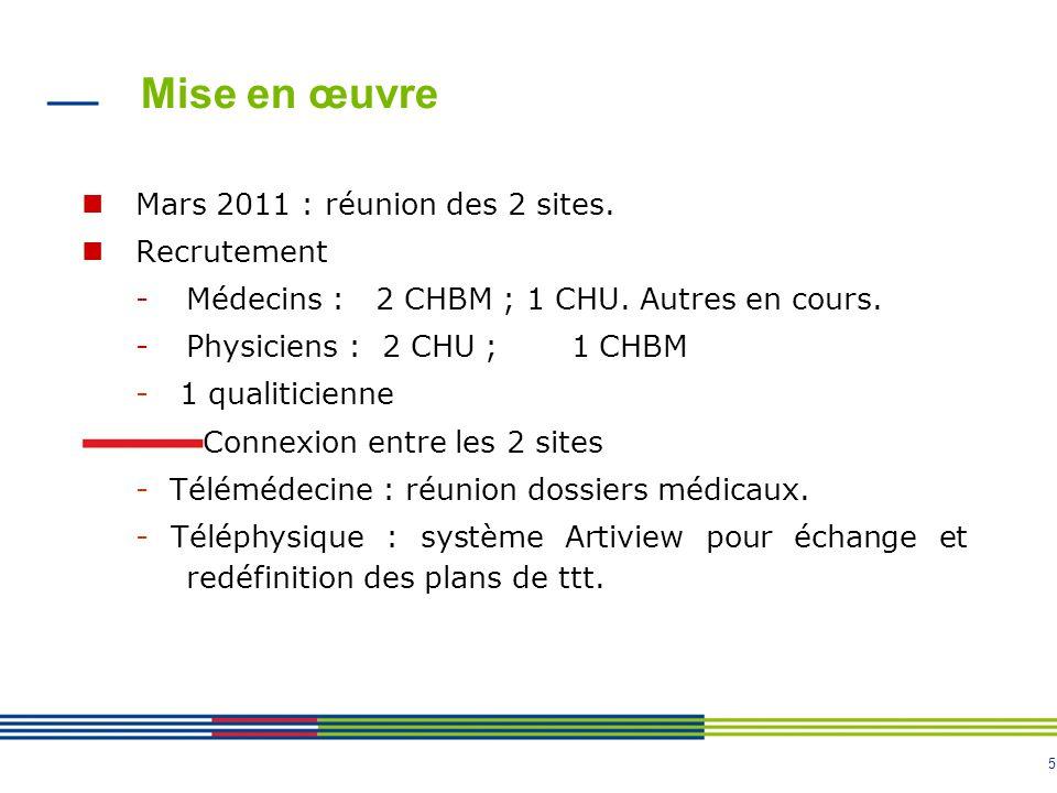 5 Mise en œuvre Mars 2011 : réunion des 2 sites. Recrutement -Médecins : 2 CHBM ; 1 CHU.