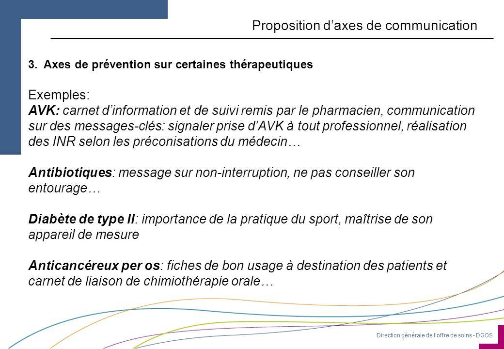 Direction générale de l'offre de soins - DGOS Proposition d'axes de communication 3.