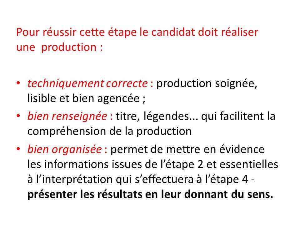 Pour réussir cette étape le candidat doit réaliser une production : techniquement correcte : production soignée, lisible et bien agencée ; bien rensei