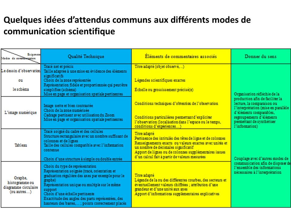 Quelques idées d'attendus communs aux différents modes de communication scientifique