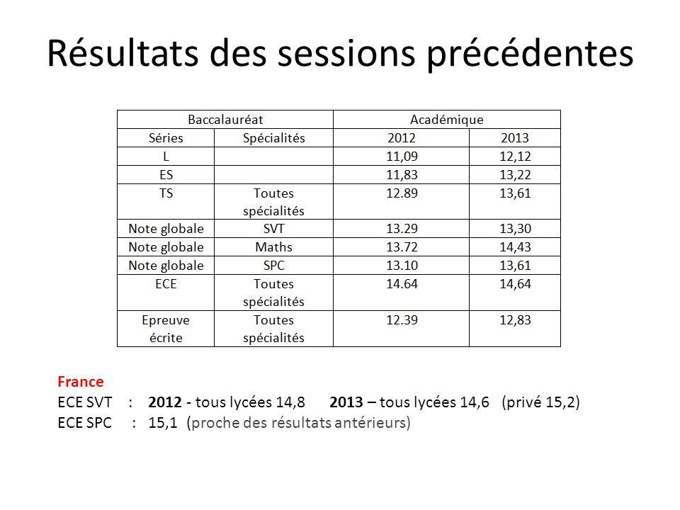 Résultats des sessions précédentes France ECE SVT : 2012 - tous lycées 14,8 2013 – tous lycées 14,6 (privé 15,2) ECE SPC : 15,1 (proche des résultats
