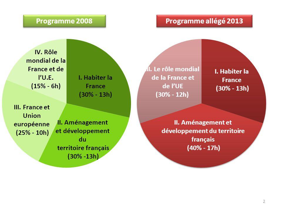 Programme 2008 2 I. Habiter la France (30% - 13h) III. Le rôle mondial de la France et de l'UE (30% - 12h) II. Aménagement et développement du territo