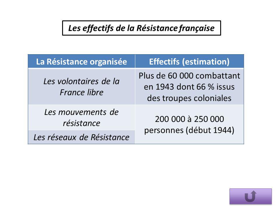 La Résistance organiséeEffectifs (estimation) Les volontaires de la France libre Plus de 60 000 combattant en 1943 dont 66 % issus des troupes colonia