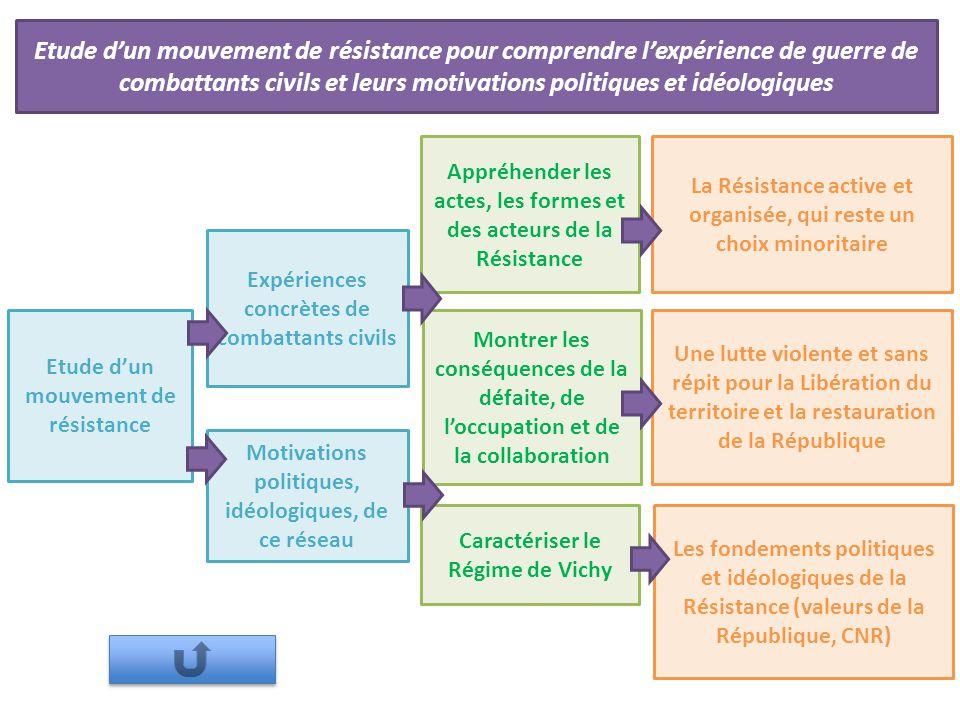 Les différentes tendances politiques des mouvements de résistances au sein du Conseil national de la Résistance
