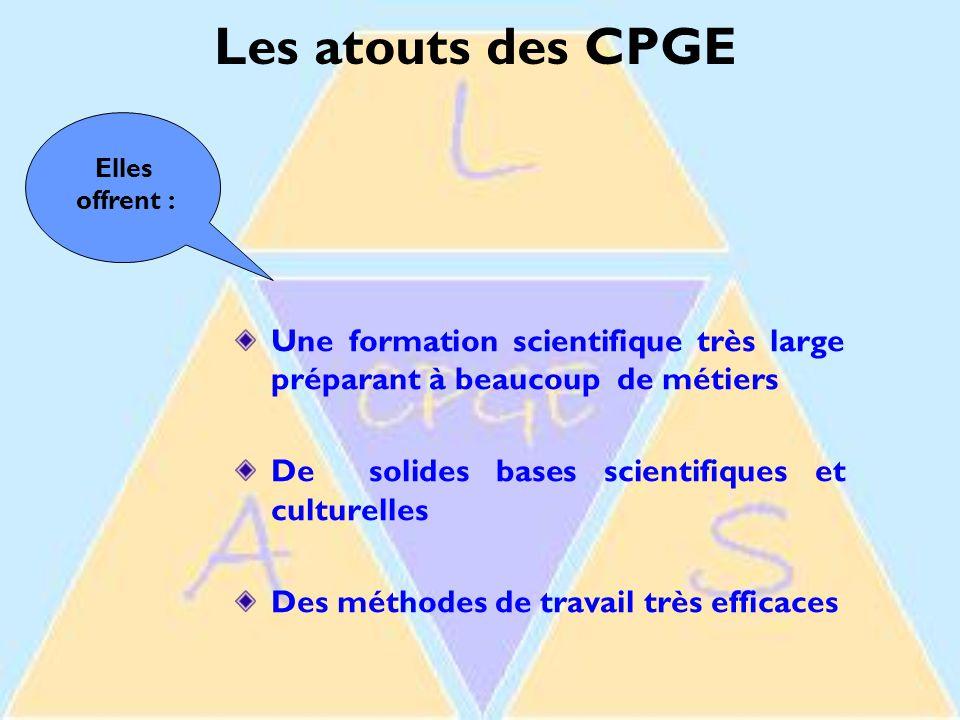 Les atouts des CPGE Une formation scientifique très large préparant à beaucoup de métiers De solides bases scientifiques et culturelles Des méthodes de travail très efficaces Elles offrent :