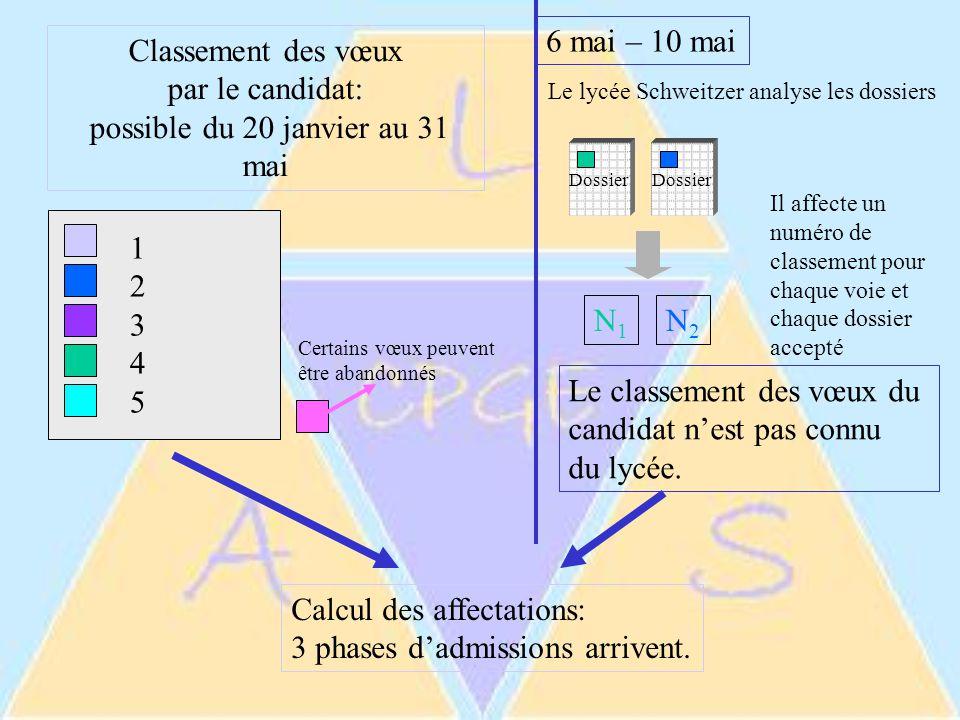Dossier 6 mai – 10 mai Le classement des vœux du candidat n'est pas connu du lycée.