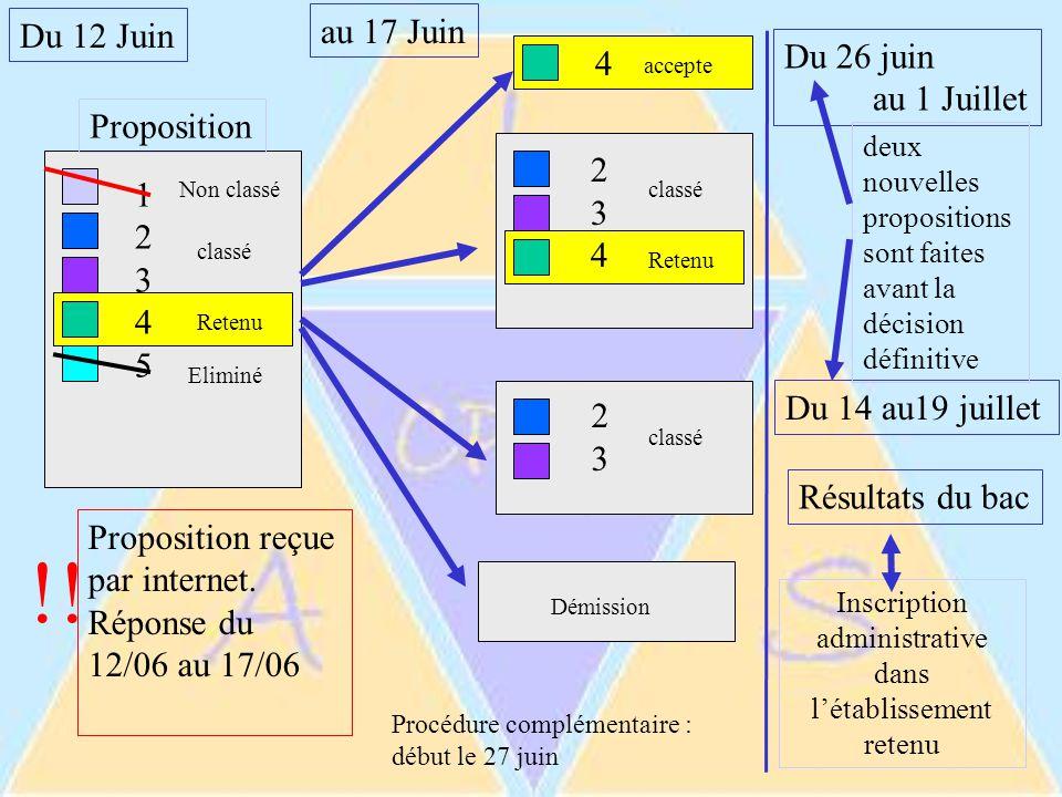 1234512345 Du 12 Juin au 17 Juin Proposition Non classé classé Eliminé Retenu Proposition reçue par internet.