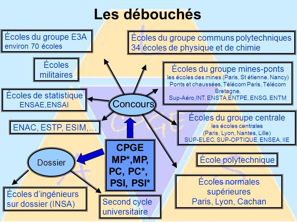 Exemple du groupe CCP 34 écoles réparties sur toute la France www.scei-concours.fr Renseignements disponibles à l'adresse :