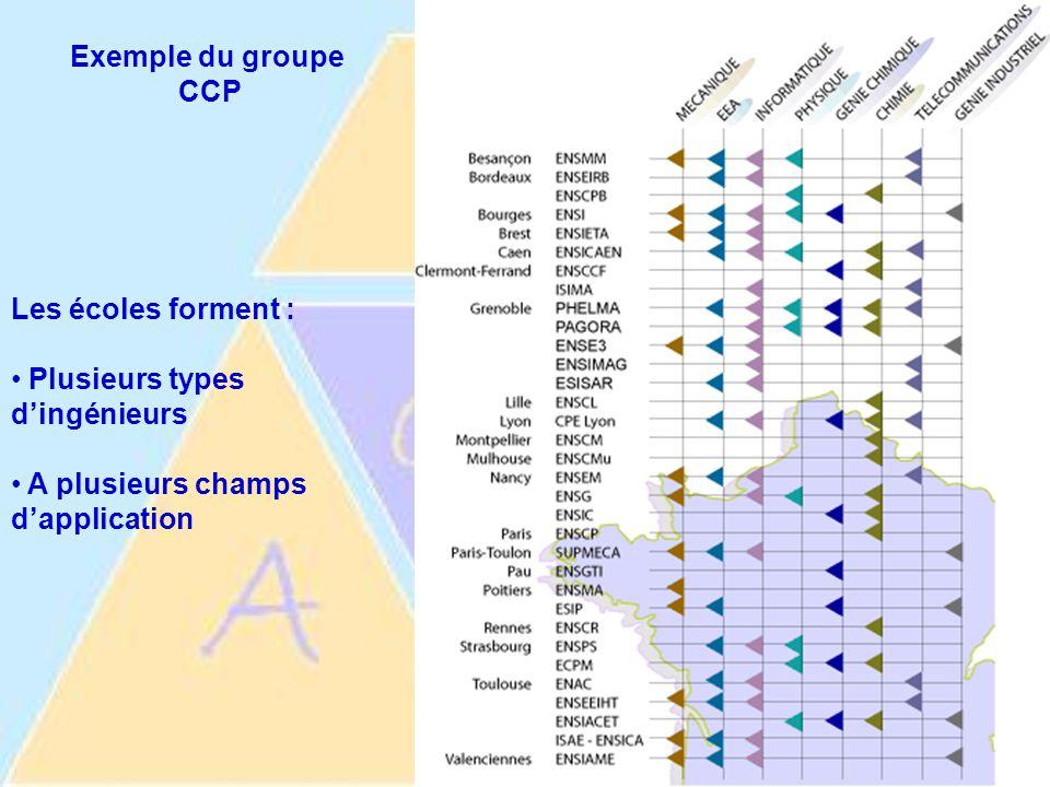 Exemple du groupe CCP Les écoles forment : Plusieurs types d'ingénieurs A plusieurs champs d'application