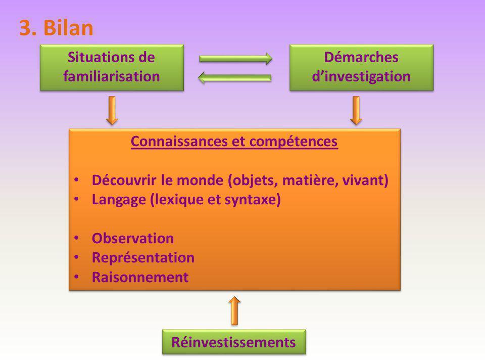 Situations de familiarisation Démarches d'investigation Connaissances et compétences Découvrir le monde (objets, matière, vivant) Langage (lexique et