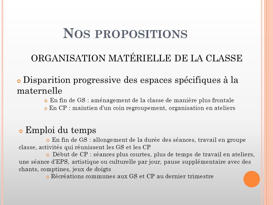 N OS PROPOSITIONS ORGANISATION MATÉRIELLE DE LA CLASSE Disparition progressive des espaces spécifiques à la maternelle En fin de GS : aménagement de l