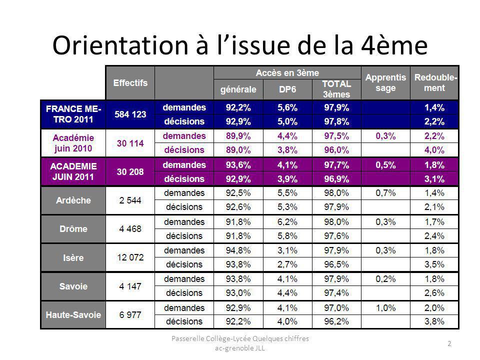 Orientation à l'issue de la 4ème Passerelle Collège-Lycée Quelques chiffres ac-grenoble JLL 2