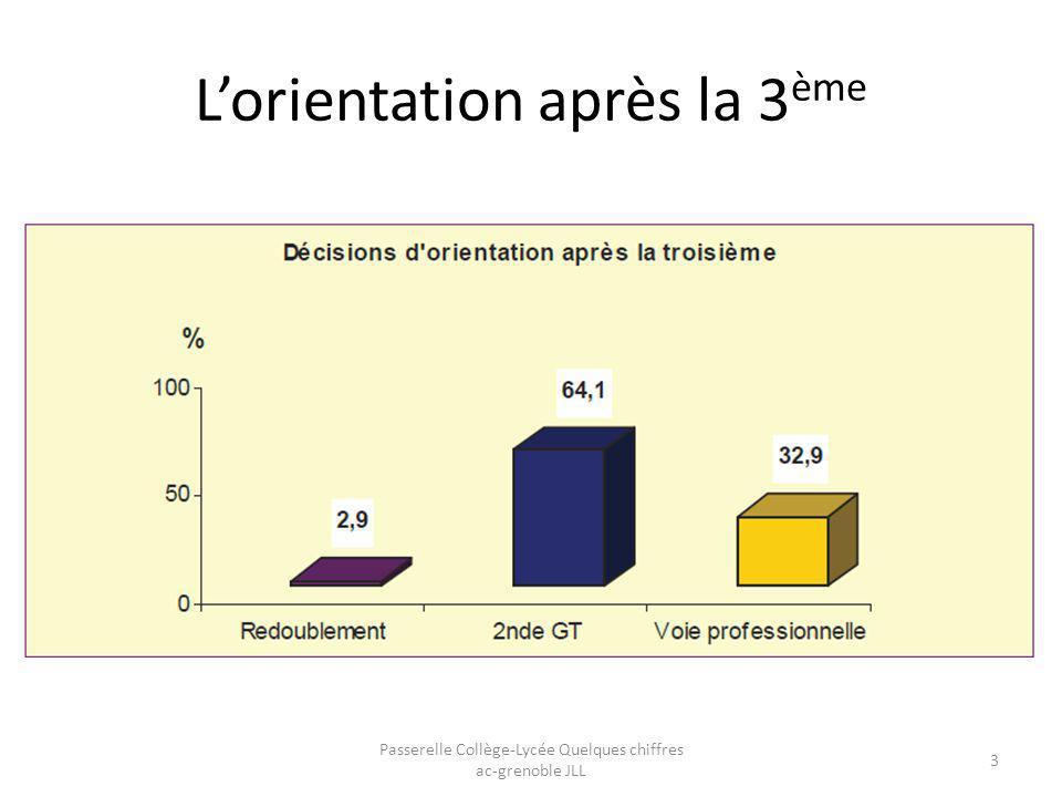 Orientation après la 3 ème Hors SEGPA Les orientations après la seconde Passerelle Collège-Lycée Quelques chiffres ac-grenoble JLL 4